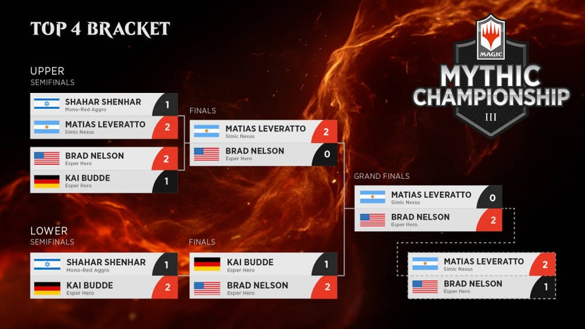 MC3-Top-4-Bracket-Final