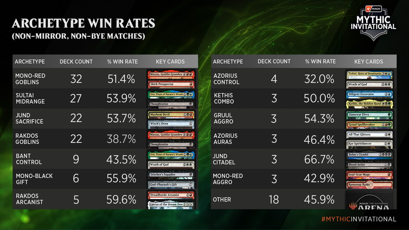 2020-Mythic-Invitational-Win-Rates.jpg