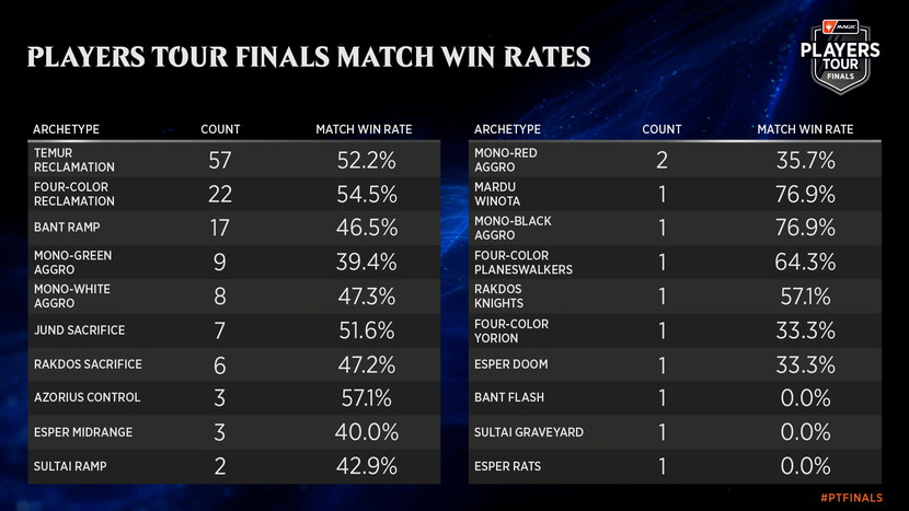 07-29-2020_Players_Tour_Finals_Metagame_Win_Rates.jpg