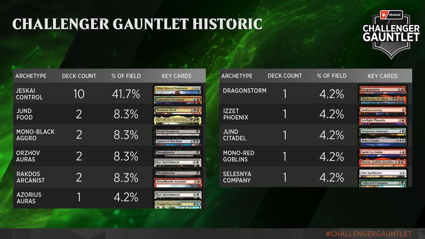 Challenger-Gauntlet-Metagame-Historic.jpg