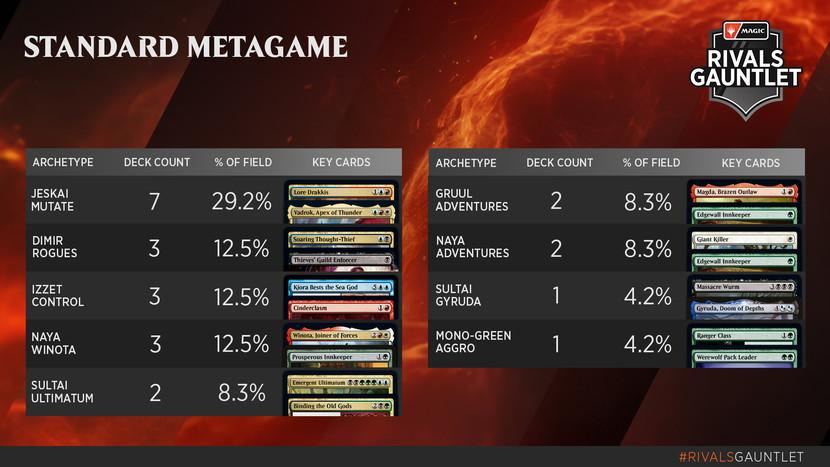 Rivals-Gauntlet-Metagame-Standard.jpg
