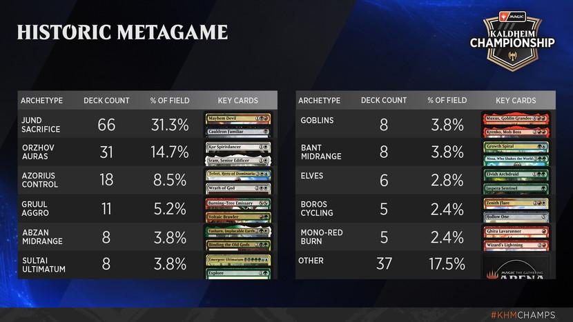 Kaldheim-Championship-Metagame-Historic.jpg