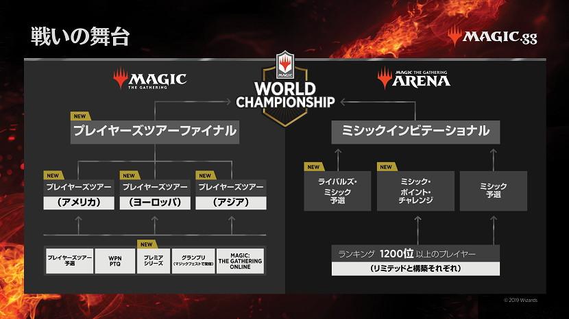 magic_esports_structure.jpg