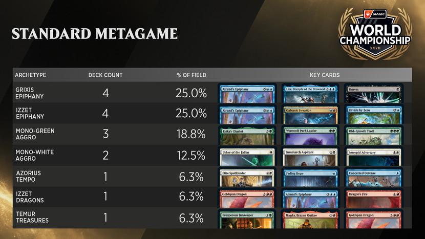 World_Championship_XXVII_Metagame.jpg