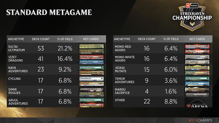Strixhaven-Championship-Standard-Metagame.jpg