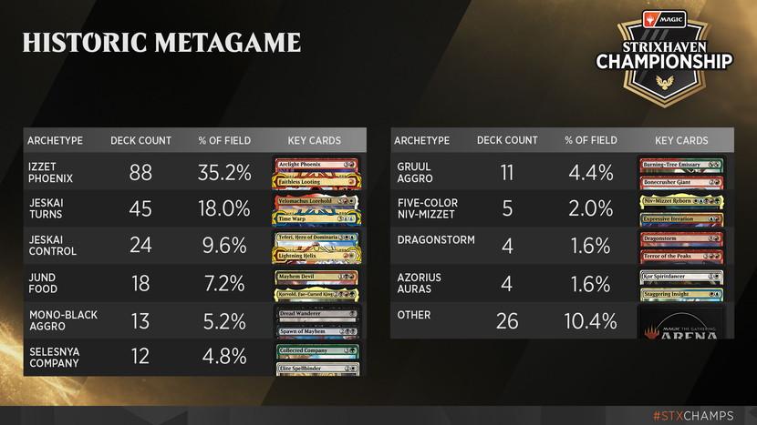 Strixhaven-Championship-Historic-Metagame.jpg