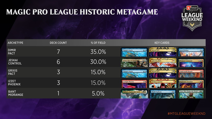 May-Strixhaven-League-Weekend-Metagame-MPL-Historic.jpg