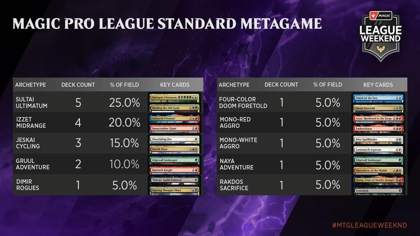 May-Strixhaven-League-Weekend-Metagame-MPL-Standard.jpg