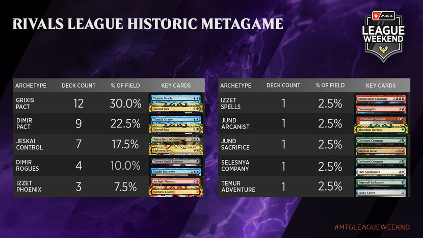 May-Strixhaven-League-Weekend-Metagame-Rivals-Historic.jpg
