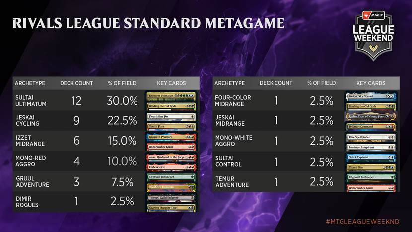 May-Strixhaven-League-Weekend-Metagame-Rivals-Standard.jpg