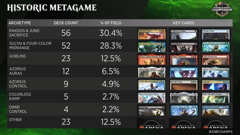 Zendikar-Rising-Championship-Metagame-Breakdown-Historic.jpg