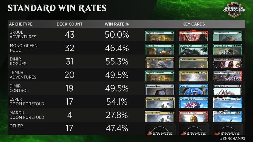 Zendikar-Rising-Championship-Standard-Win-Rates.jpg