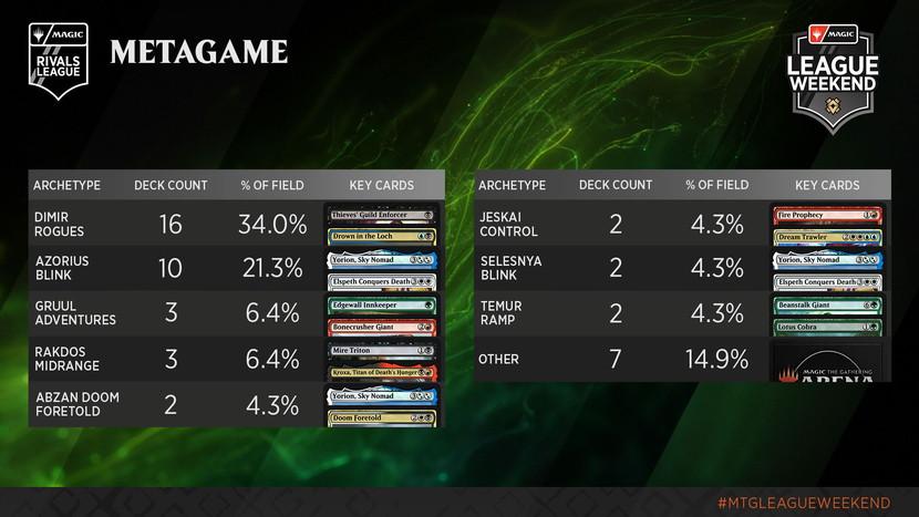 Zendikar-Rising-League-Weekend-Rivals-October-Metagame.jpg