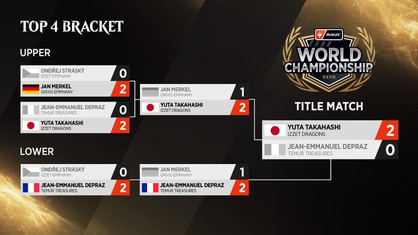 Magic-World-Championship-XXVII-Top-4-Bracket