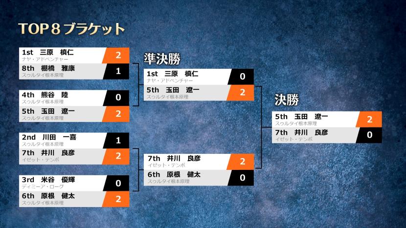 mtgjc2020final_top8bracket.jpg