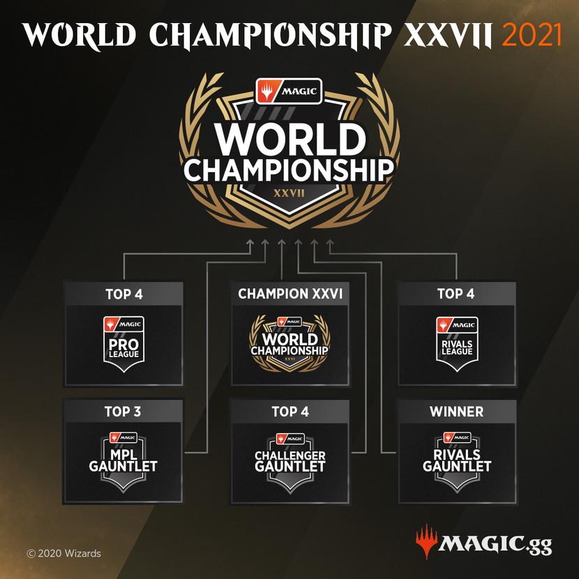 Magic-World-Championship-XXVII-Infographic.jpg